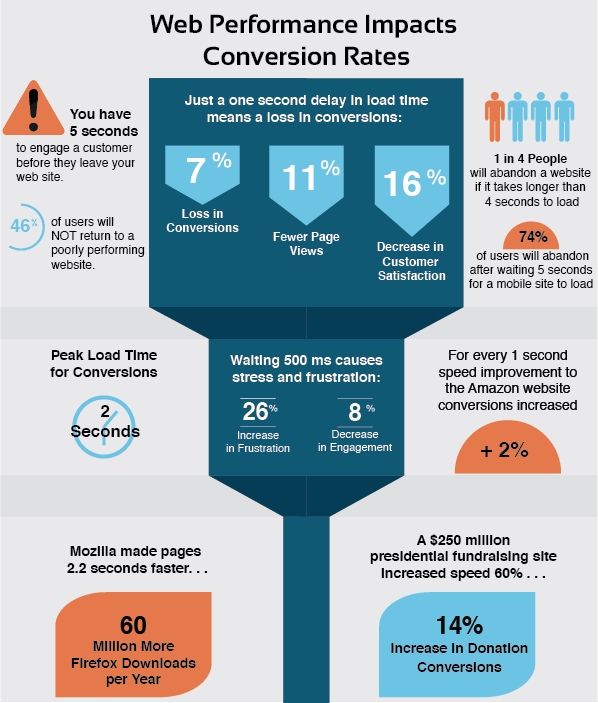 Business leads conversion infographic
